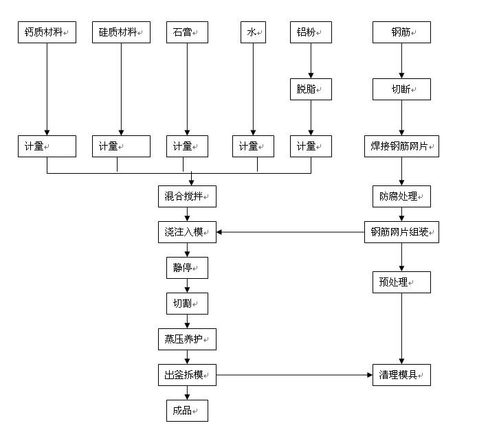 混凝土生产工艺流程图